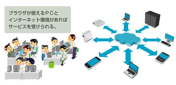 SaaSとは、ネットワークを通じてユーザーに機能を提供するサービス