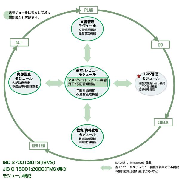 「AMRI.ASP」モジュール機能 ISO 27001:2013(ISMS)/ JIS Q 15001:2006(PMS)