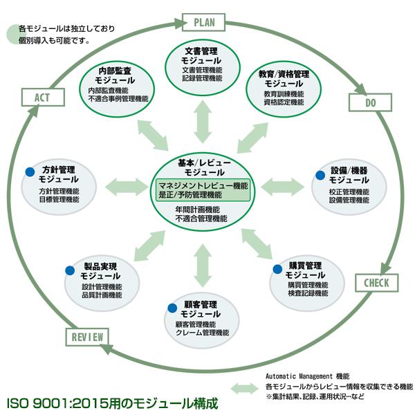 「AMRI.ASP」モジュール機能 ISO 9001:2015