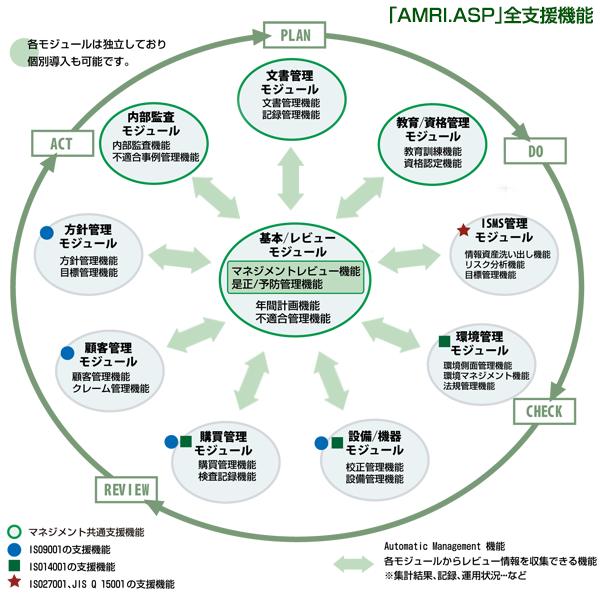 「AMRI.ASP」全支援機能の解説図