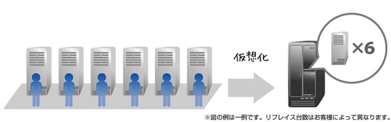 仮想化を行うことにより物理的なサーバの台数を減らすことができます。