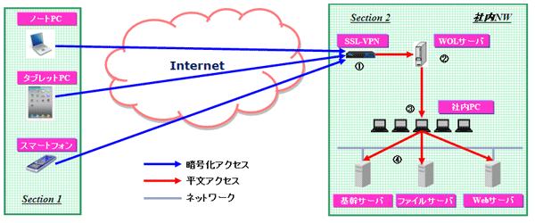 システム構成(物理PC使用)