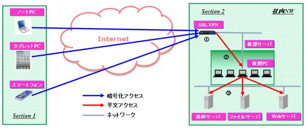 システム構成(仮想PC使用)